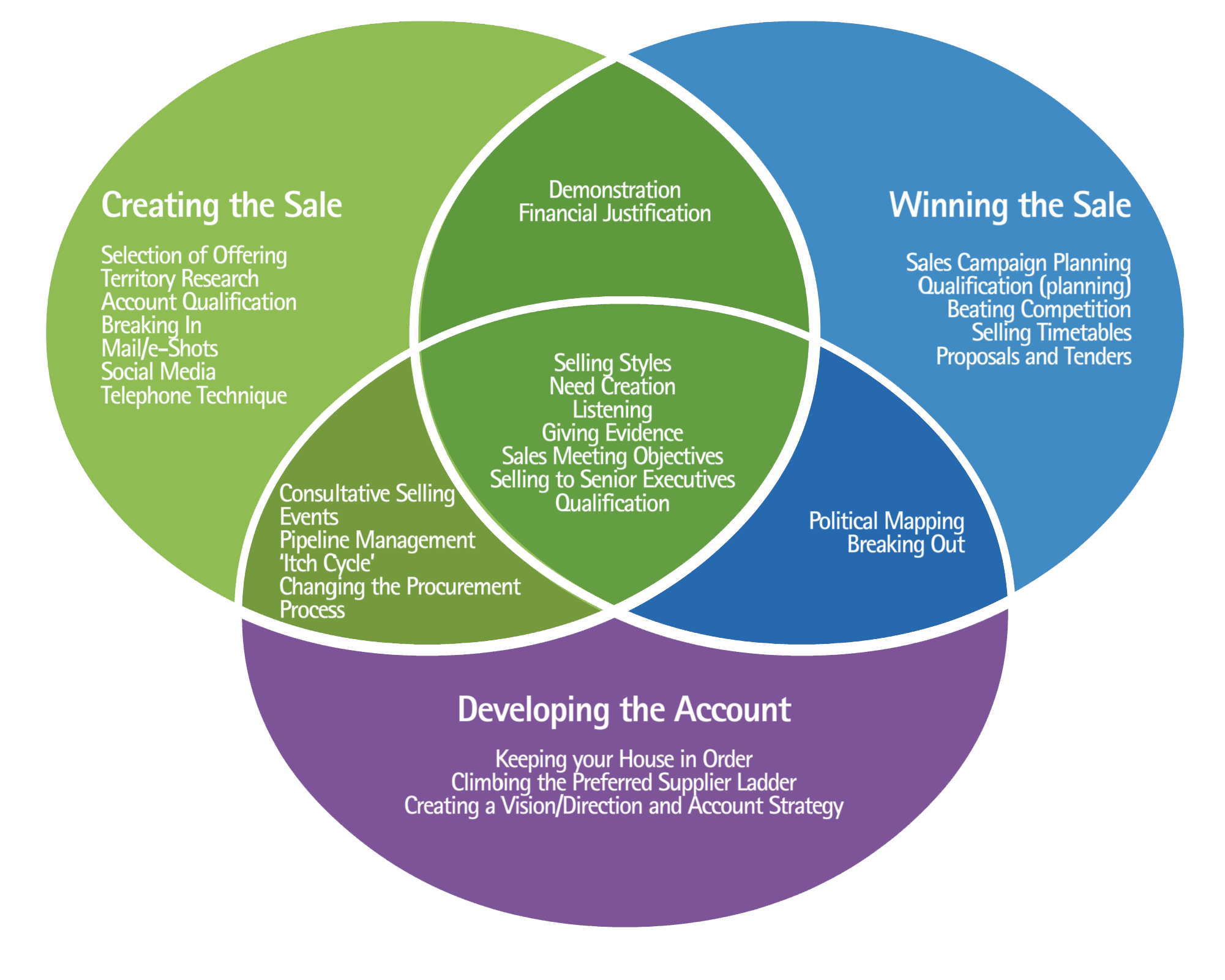 how to develop selling skills